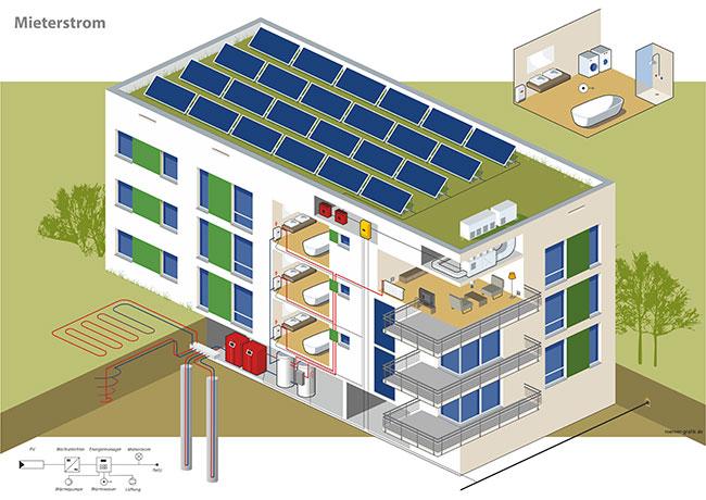 PV Anlage Schnittgrafik eines Wohnhauses mit folgenden Komponenten ~ Lüftungsanlage Wärmerückgewinnung Stiftung Warentest