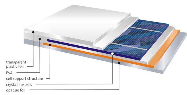 solargrafik. Black Bedroom Furniture Sets. Home Design Ideas