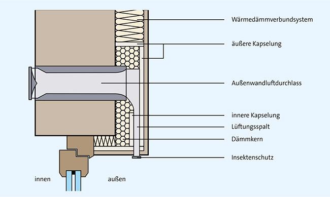 Schnittgrafik einer Fassadendämmung In der Fassadendämmung befindet ~ Lüftungsanlage Wärmerückgewinnung Stiftung Warentest