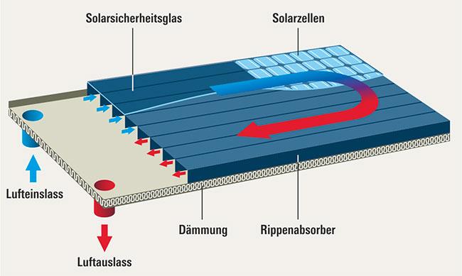 Lüftungsanlage Wärmerückgewinnung Stiftung Warentest ~ Schnittzeichnung eines Hybrid Luftkollektor Auf der Oberfläche des