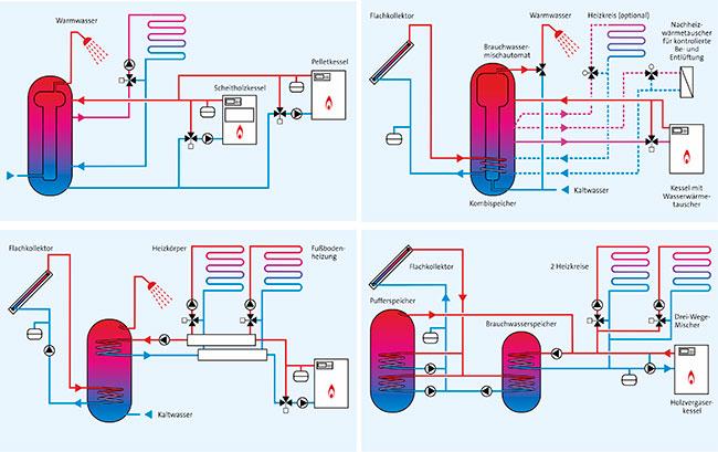 fantastisch heizungsanlage ideen elektrische. Black Bedroom Furniture Sets. Home Design Ideas